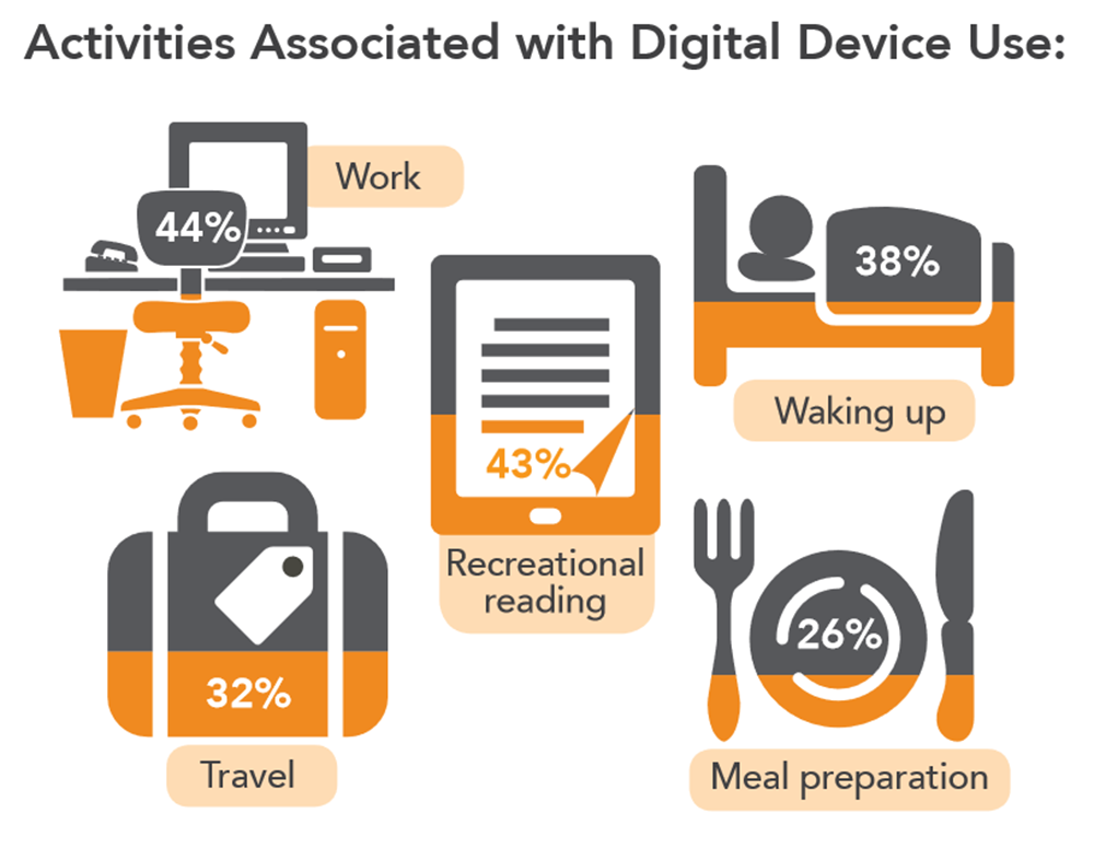 digital device use chart