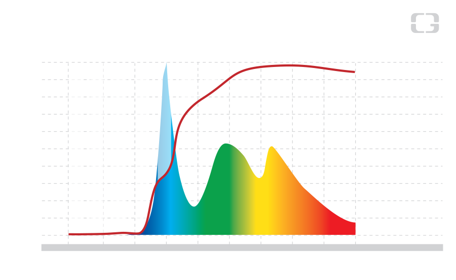 Artificial Light Blocked by Gunnar 1 - Fact and Data