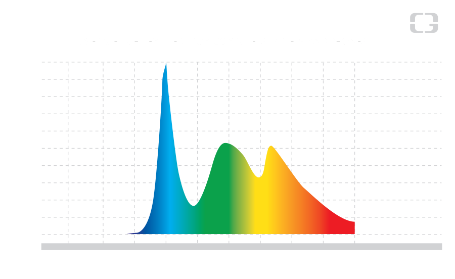 Artificial Light Spectrum 1 2 - Fact and Data