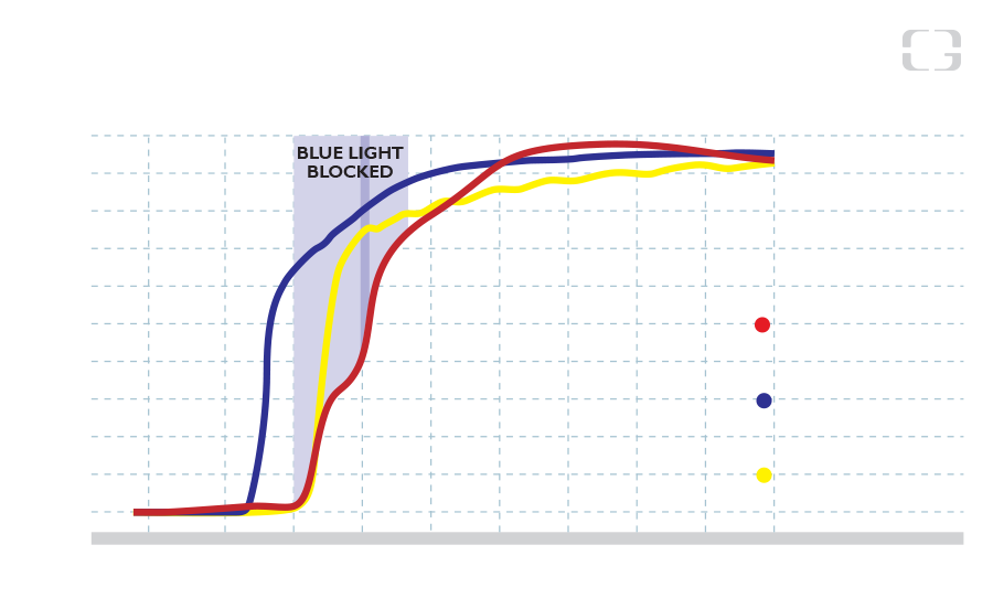 Blue light blocked comparison 2 - Fact and Data