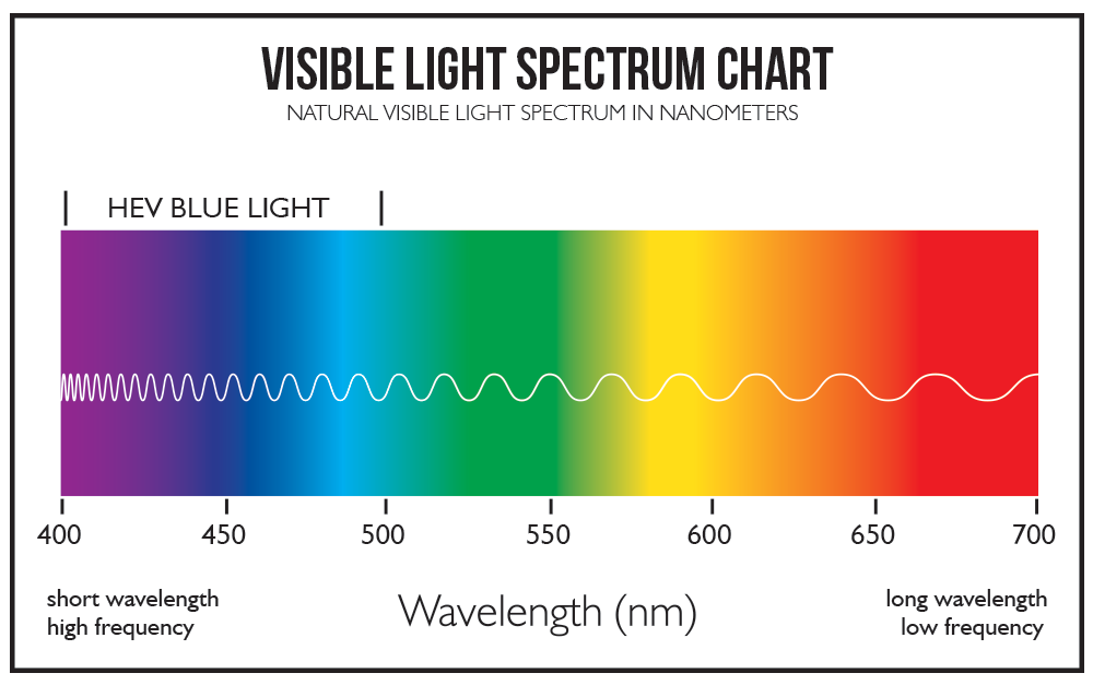 Visible Light Spectrum Chart Gunnar Computer Eyewear