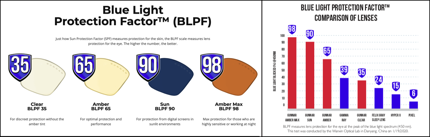 "BLPF Graph - Gunnar Optiks offers ""Protection For All Eyes"" with the launch of new Vertex and Intercept Blue Light Blocking lens options"