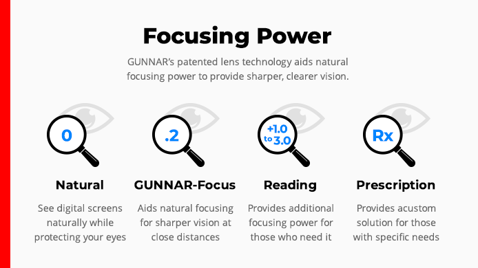 focusing power of GUNNAR's patented lens technology