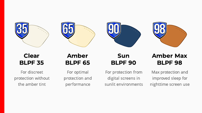 blue light protection factor scale