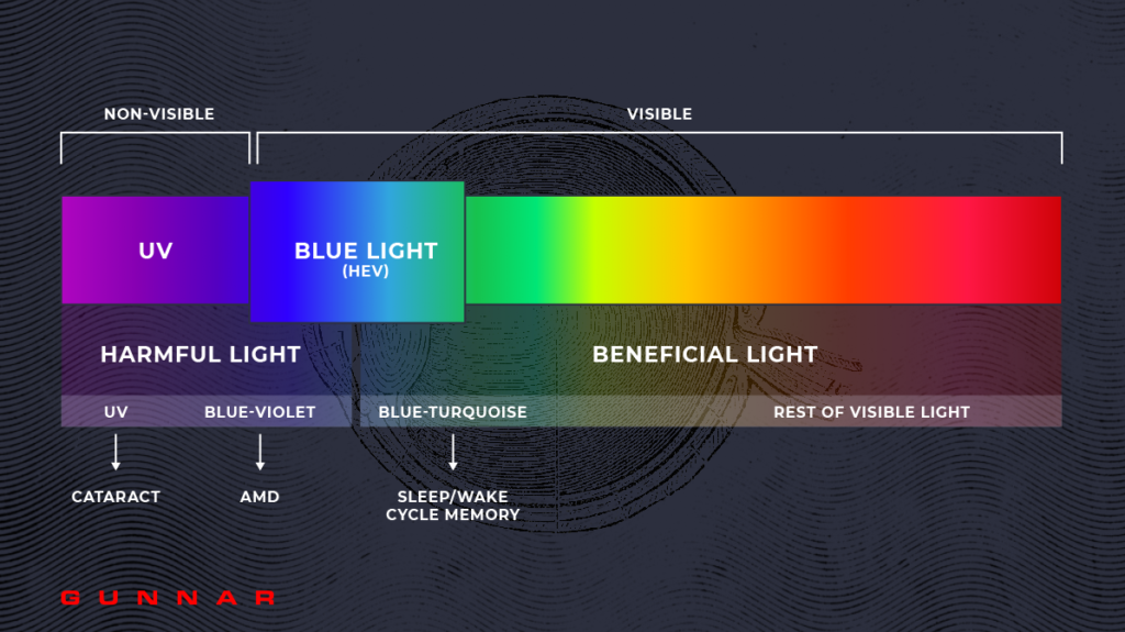 what is blue light (hev)