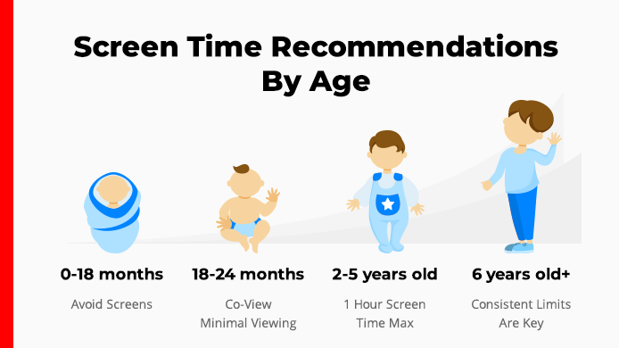 screen time recommendations by age