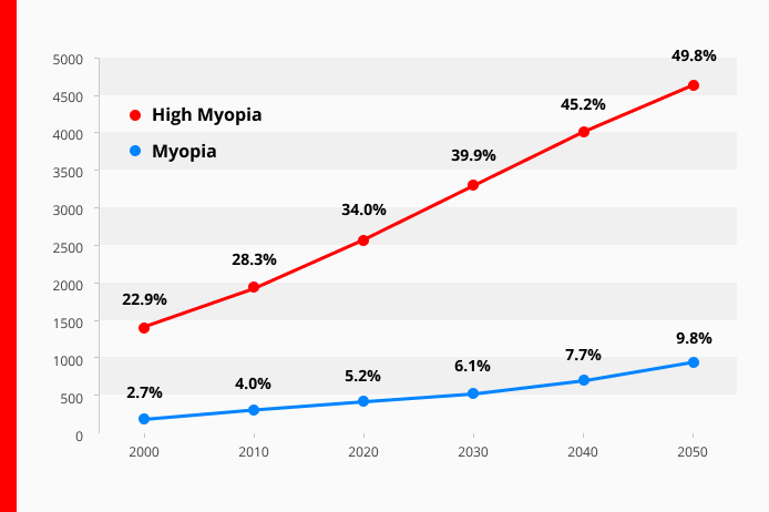visual of increasing myopia rates from the year 2000 to 2050
